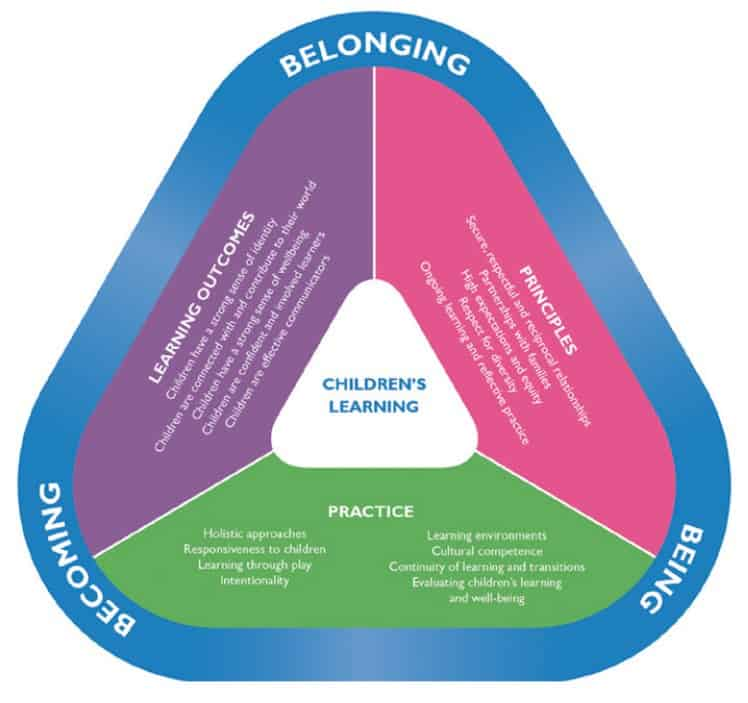 Victorian Early Years Learning and Development Framework (VEYLDF): Belonging, Being and Becoming